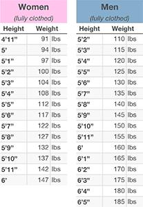 Ideal Weight Chart