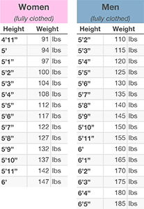 Ideal Weight Chart