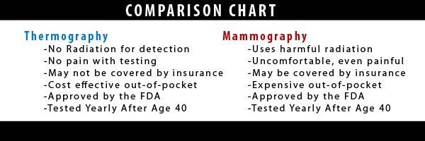 thermography vs. mamogram