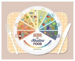 acidic vs alkaline foods