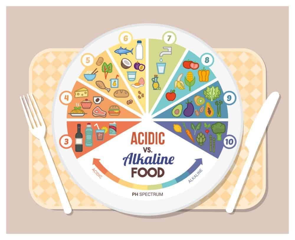 Acidic vs Alkaline Food | Weight Loss With ALKALINE WATER | Benefits of Alkaline Water