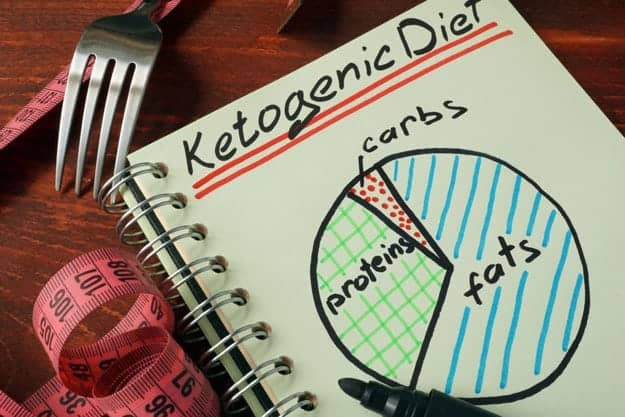 Carbs, Protein and Fats Percentage on a Ketogenic Diet | Why Ketosis Diets Will Fail: The Paleo and Keto Manifesto