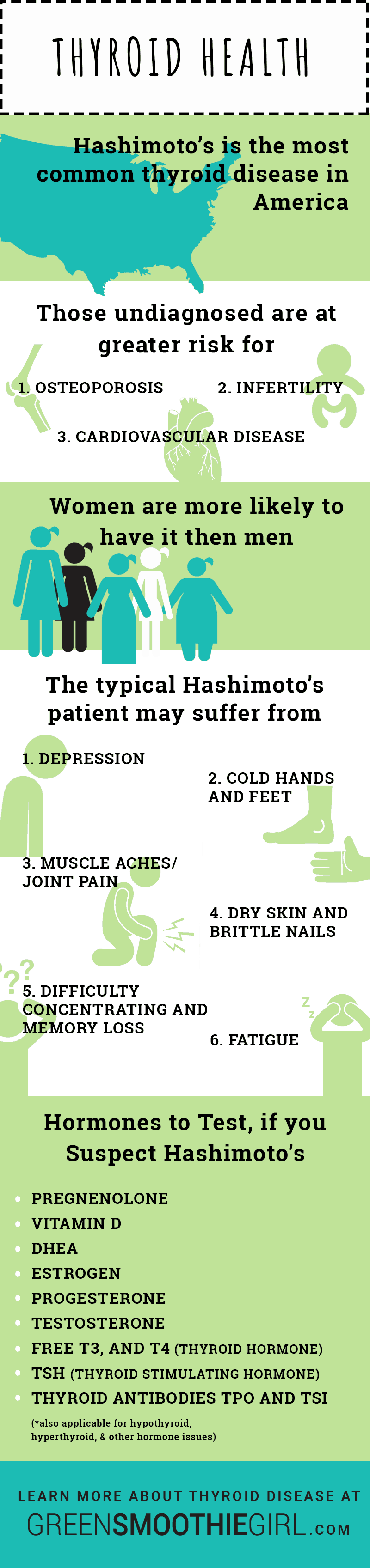 Infographic: Green Smoothies for Thyroid Health? My Hashimotos Journey