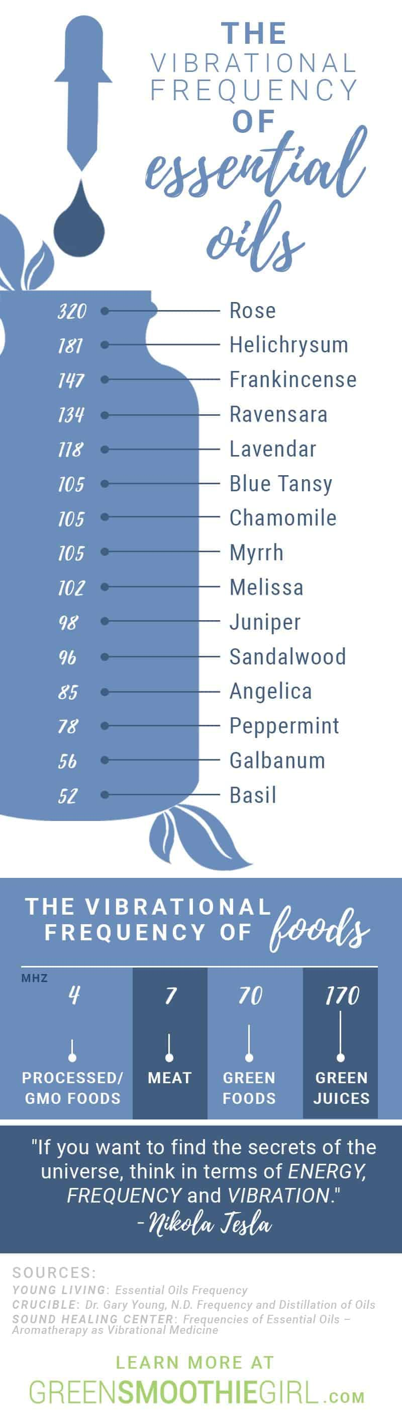 The Vibrational Frequency of Essential Oils | An Overview of the Vibrational Frequency of Essential Oils