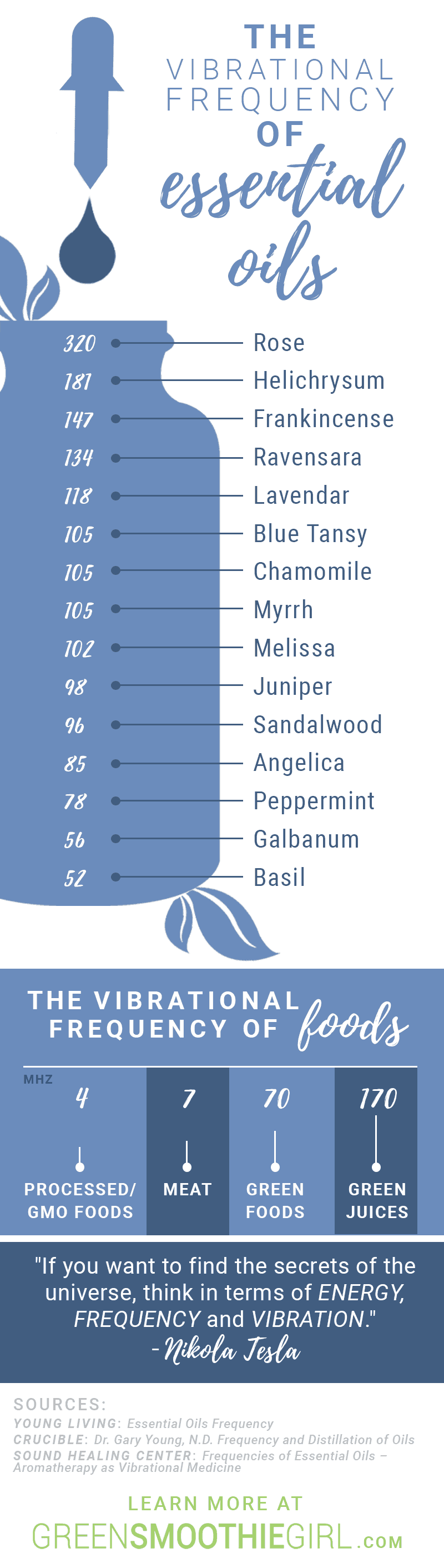 Infographic: The Vibrational Frequency of Essential Oils