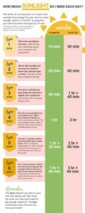 Infographic: Sun Exposure, Sunburn Prevention, and Natural Sunburn Treatment