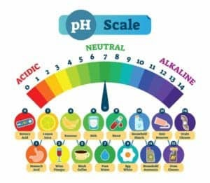 "Graphic of pH scale from ""How To Fight Depression and Anxiety: 10 Nutrition Strategies"" at Green Smoothie Girl."