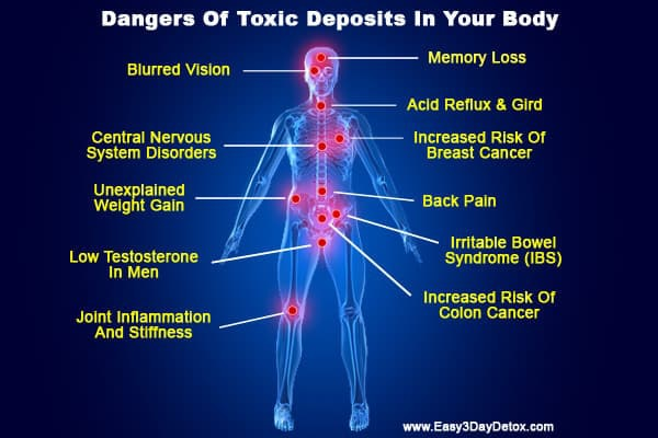 Graphic of toxic overload results from
